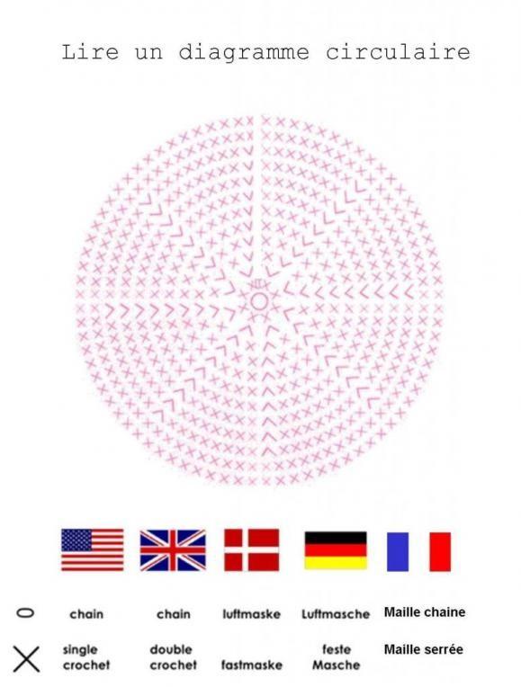 Crochet in Round - Chart ❥ 4U //hf