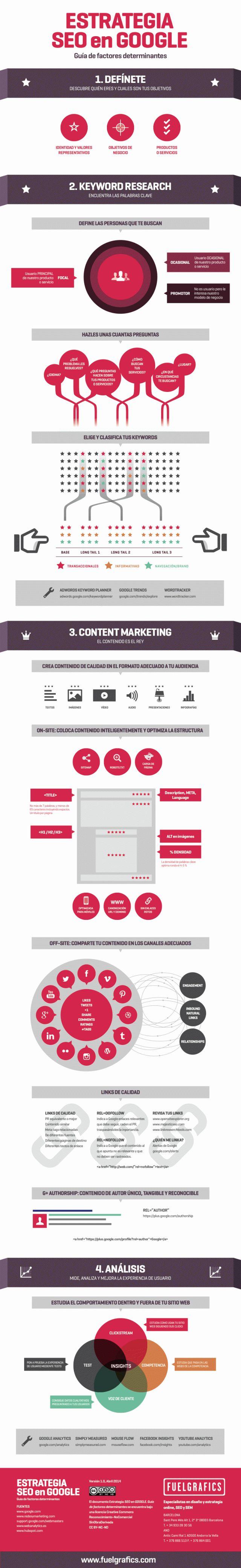 #SEO #webdesign #Google - Estrategia SEO en Google