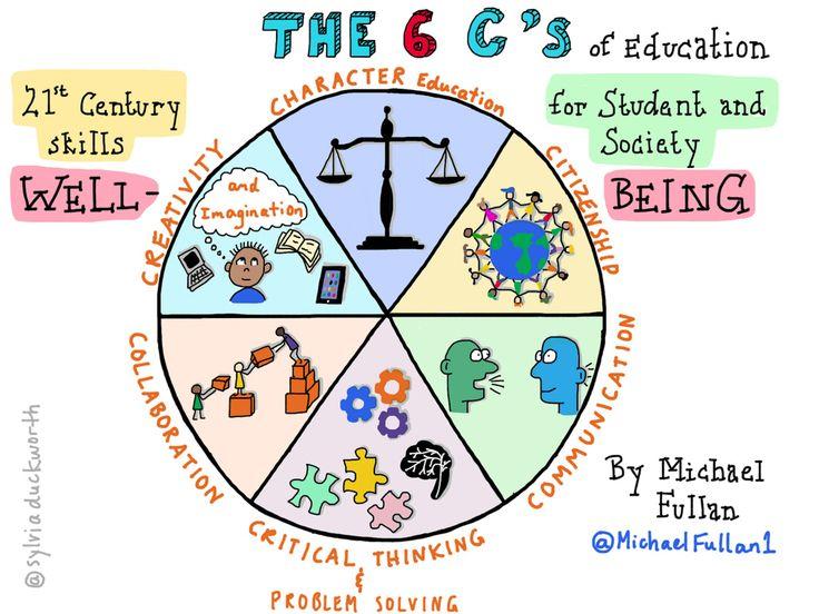 Michael Fullan: The 6 C's of Education @sylviaduckworth