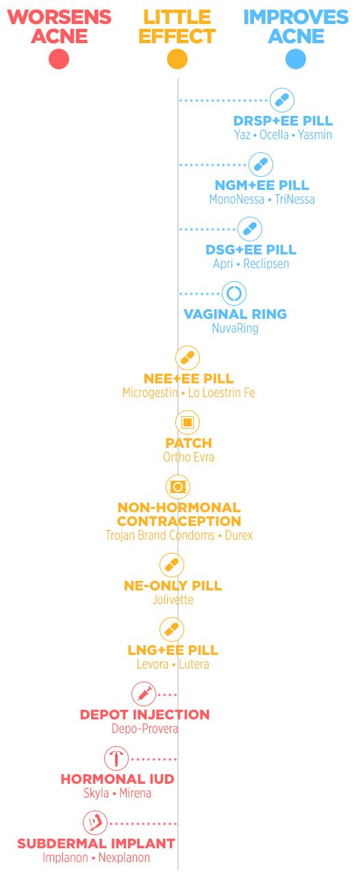 Which Types of Birth Control Are the Worst for Your Skin?  http://www.womenshealthmag.com/beauty/birth-control-acne