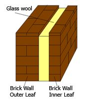 Glass wool insulation is very important because of its light weight and fire proof features.