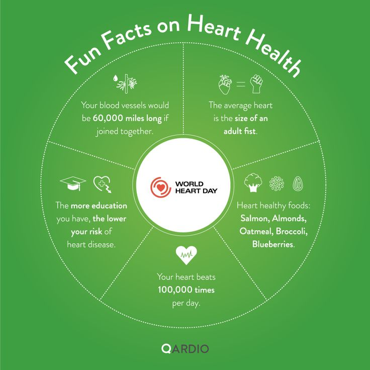 #hearthealth Fun Facts on Heart Health for World Heart Day 2014