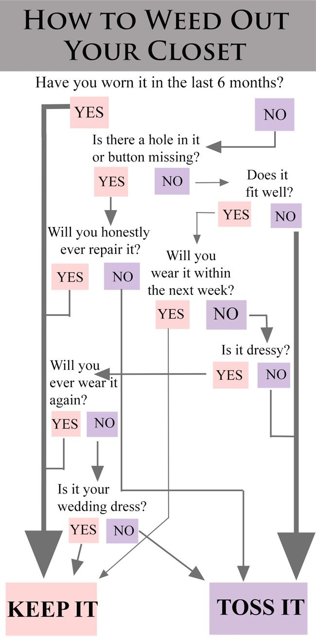 How to Unclutter your Closet -  Do you ever just inexplicably hang on to stuff, unable to part with it?  In yoga, letting go and the feeling of non-attachment is called aparigraha - it's the practice of evaluating what you really need and letting go of excess. This chart was designed to help you reevaluate what's in your closet.