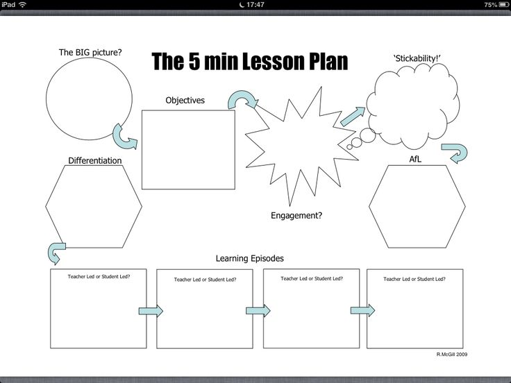 5MinPlan | The 5 Minute Lesson Plan | Pinterest | 5 Minute Lesson ...