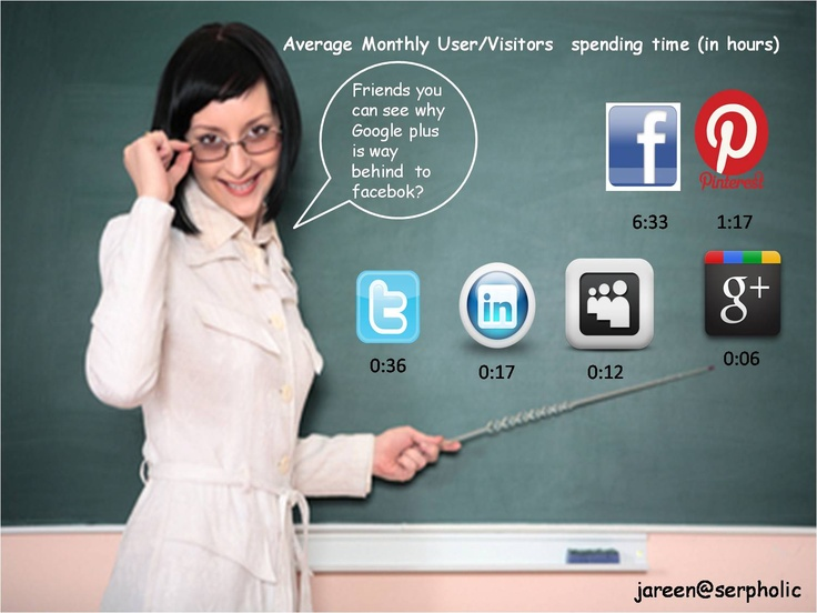 Average time spent by a user monthly on various Social Media Channels.