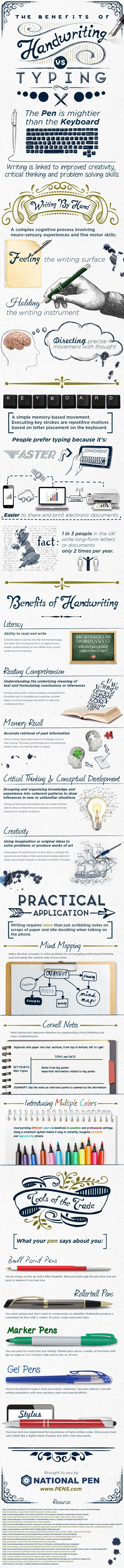 The debate over hand writing important notes versus typing them is one we've hit on before, but this graphic lays out all of the data clearly, and even offers some tips on choosing a writing implement based on the type of notes you're taking.