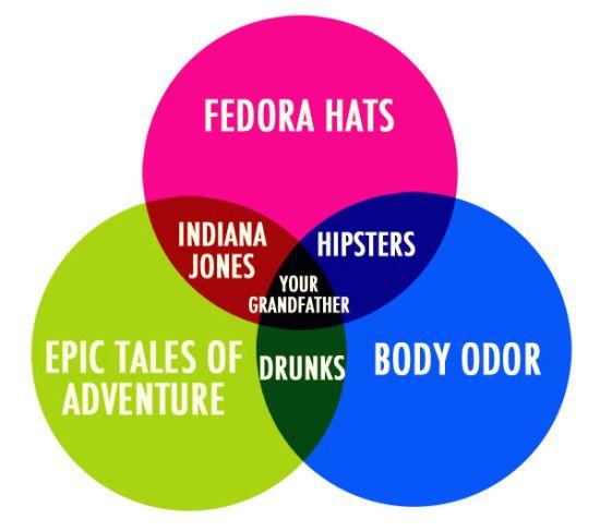 23 best venn diagram humour images on pinterest venn diagrams venn diagram ccuart Image collections