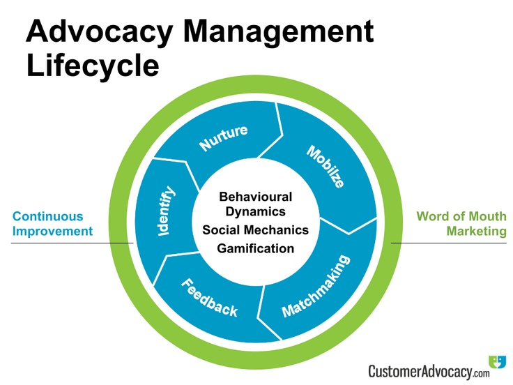 advocacy in management Advocacy is an activity by an individual or group which aims to influence decisions within political, economic, and social systems and institutions.
