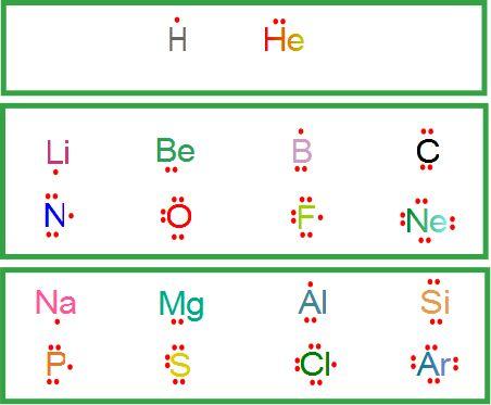 Dos o más átomos se unen entre sí formando una especie química (molecular o no) mediante una fuerza denominada unión o enlace químico. Dicha unión tiene lugar siempre y cuando la sustancia formada …