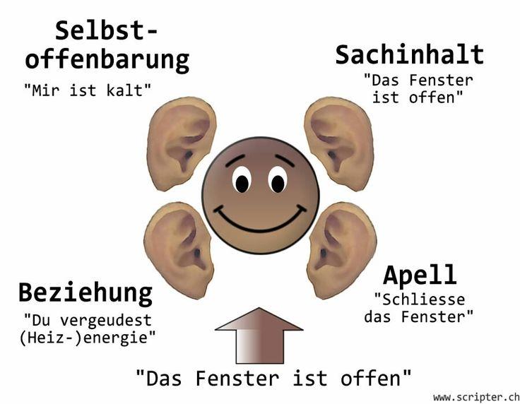 Das 4 Ohren Modell von Schulz von Thun Kommunikationsmodelle