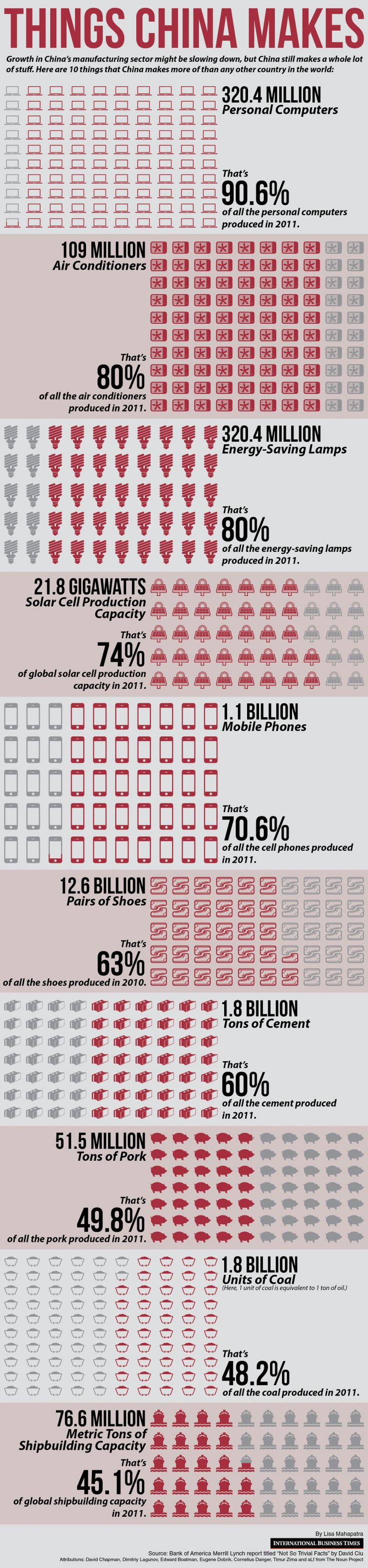 China Manufacturing: 10 Things The Chinese Make More Of Than Anyone Else In The World [Infographic]