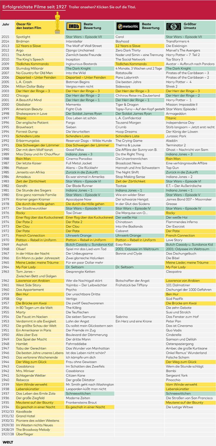 """Die Oscar-Jury lag bei der Wahl des """"best picture"""" oft falsch. Bei IMDb, Metacritics oder nach Umsatz sind meist andere ganz oben. Nur in einem Jahr schaffte es ein Film bei allen auf Platz eins."""