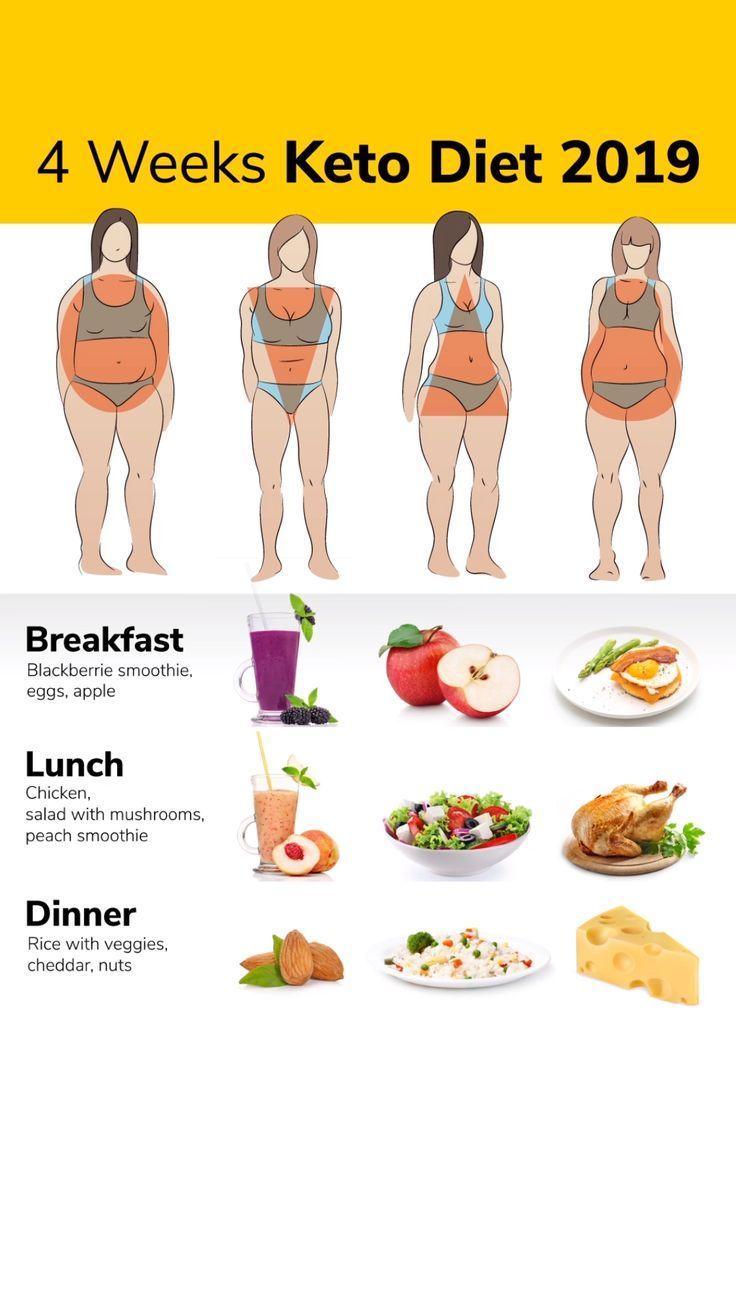 keto diet for back pain