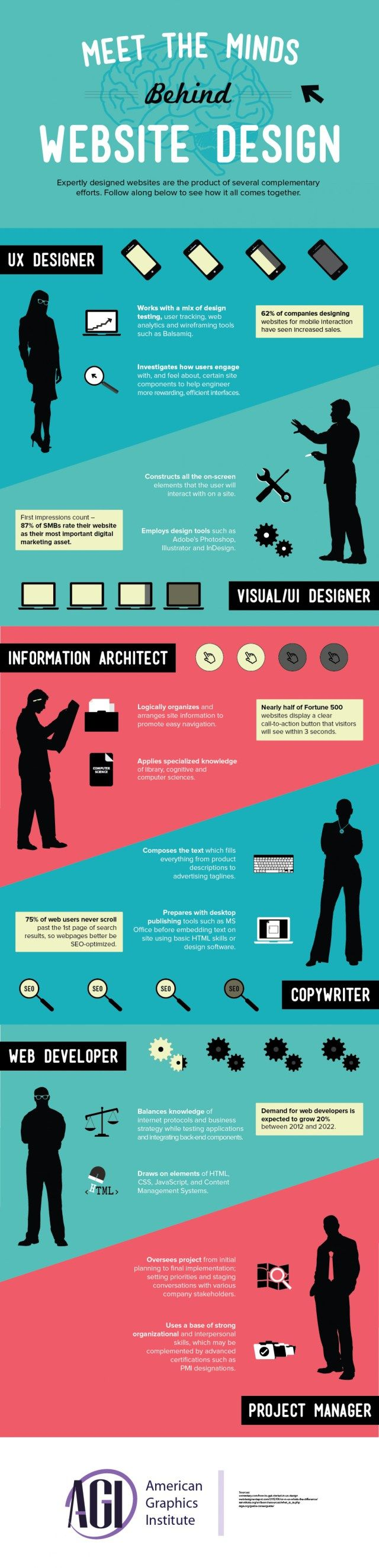 Meet the minds behind Website design #infografia #infographic #design