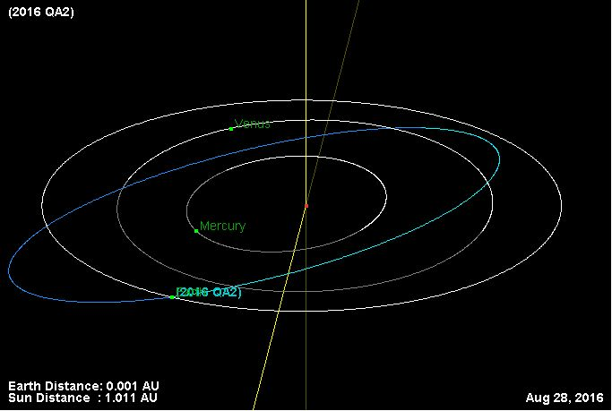 The calculated orbit of 2016 QA2. Via JPL Small Body Database/ sciencythoughts.blogspot.com.
