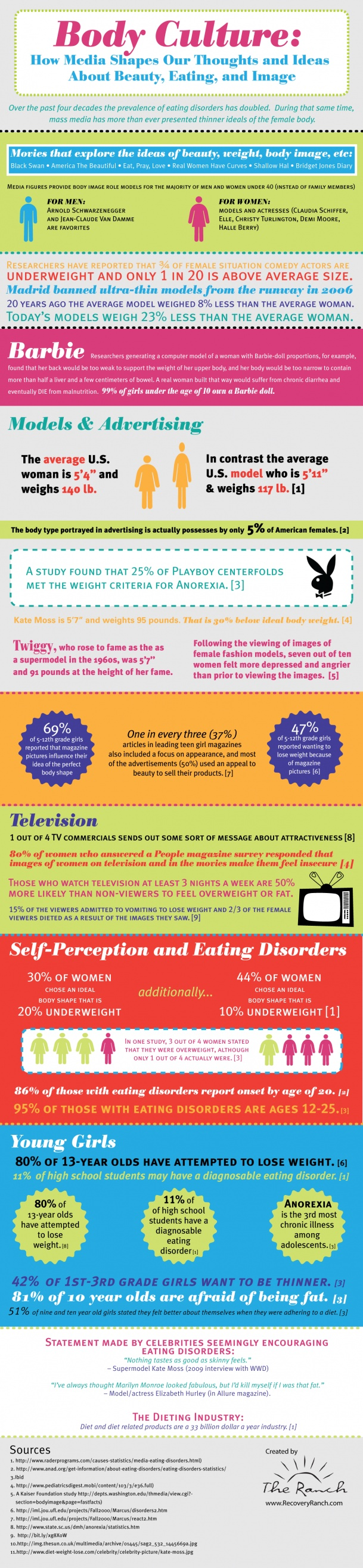 30 best mental health infographics images on pinterest info body image and girlswomen next time you look at a supermodel and fandeluxe Choice Image
