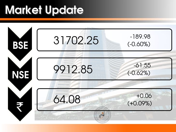 Selling pressure on the market kept the market weak through the day and indices managed to end on a negative note as well. The #Sensex closed down 189.98 points at 31702.25, while the #Nifty was down 70.95 points at 9903.45. Meanwhile, sectoral indices auto, banks, energy, FMCG, infrastructure and IT all had a weak day. Coal India and Sun Pharma were the top gainers among both indices, while Adani Ports, Indian Oil and Bharti Airtel lost the most. #MoneyMakerResearch