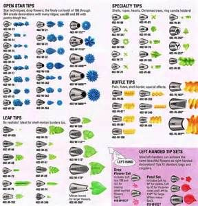 Russian Piping Tips Chart - Bing images
