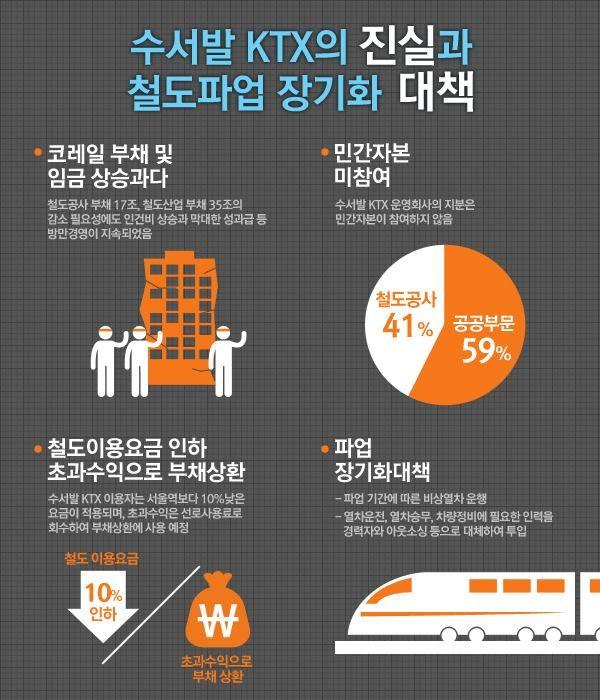 철도파업 장기화 대책 (출처: 국토교통부)