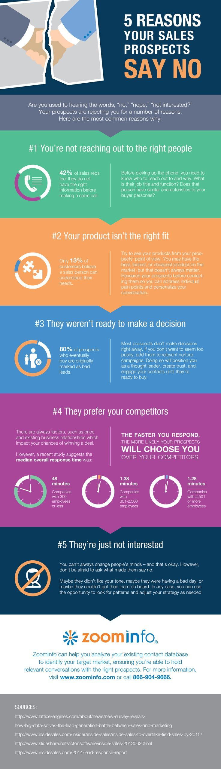 5 Reasons Your B2B Leads say No. Learn how to overcome those objections and move towards the right ones.