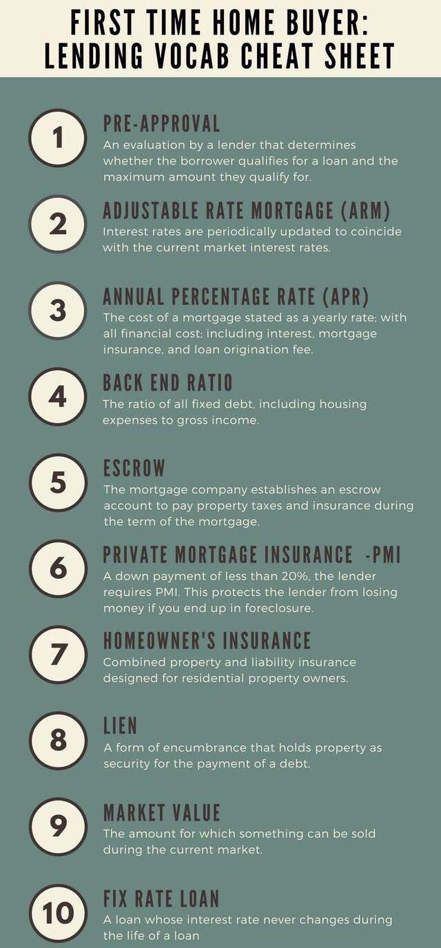 First Time Home Buyer Lending Vocab Www Abodeagency Net First
