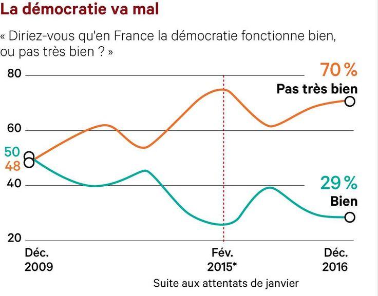 12 graphiques pour comprendre en qu(o)i les Français ont-ils confiance ?