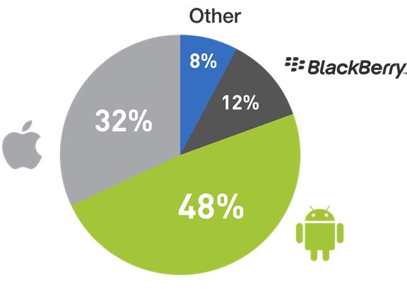 App search firm Xyologic reports that in March 2012 there were 617 million app downloads on Android versus 393 million app downloads on iPhone. Repin if you contributed to these downloads!