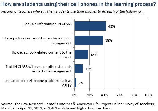 the educational impact of cell phones and technology on students Not to mention the impact of cell phones as  whatever policies you use with your students regarding technology,  your community is full of educational gems.