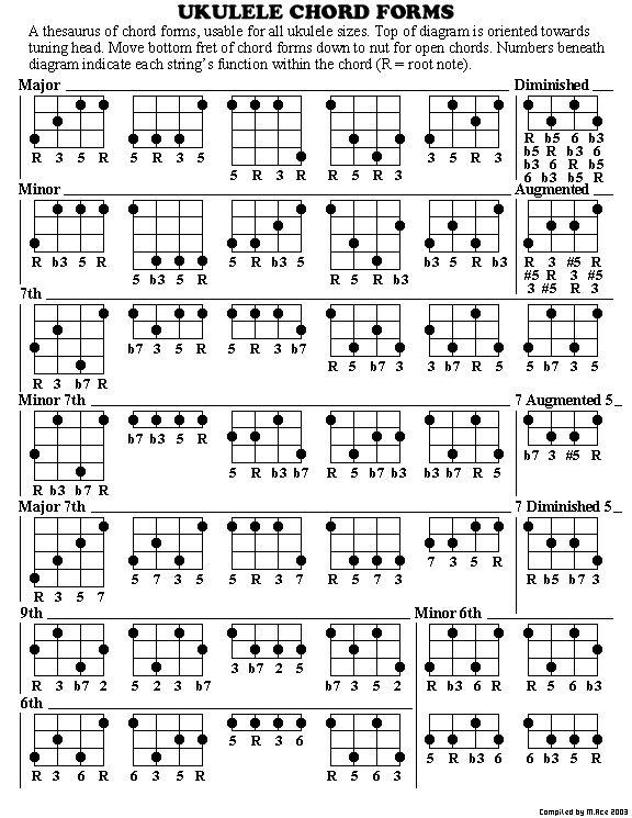 Ukulele cool ukulele chords : 1000+ images about Classroom Ukuleles on Pinterest