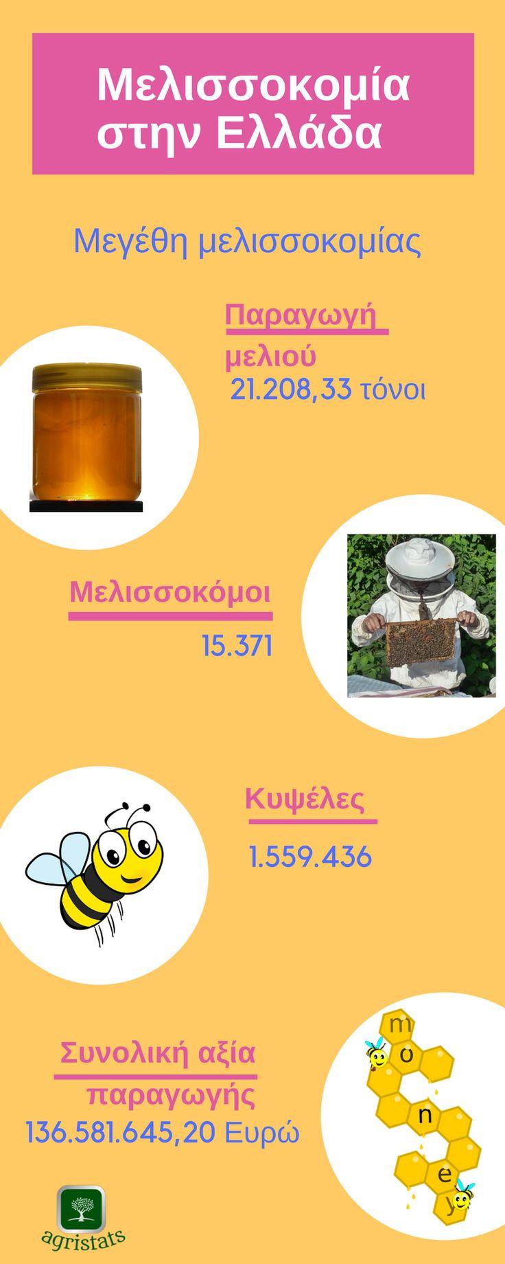 Μελισσοκομία στην Ελλάδα