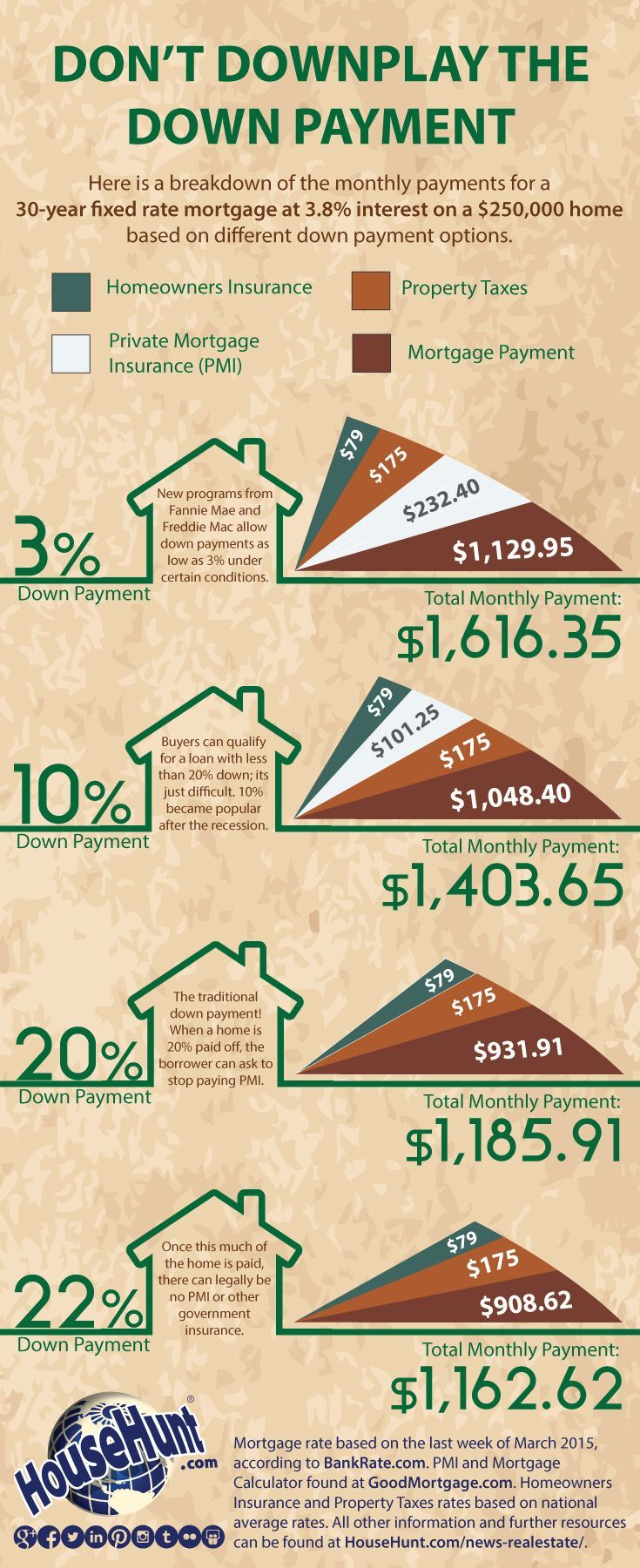 Here is a breakdown of the monthly payments for a 30-year fixed rate mortgage at 3.8% interest on a $250,000 home based on different down payment options.