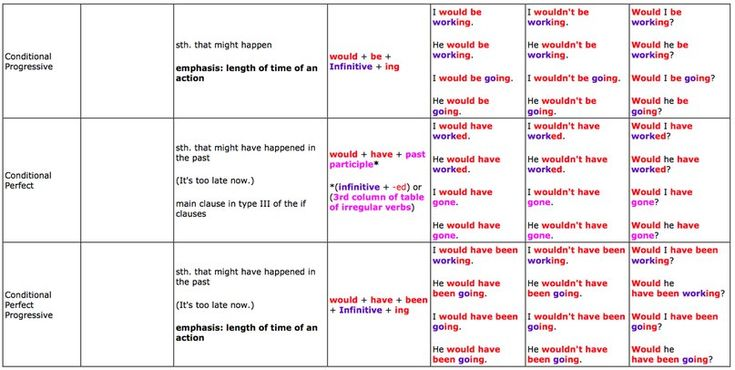 Great tables to understand English tenses - learn English,grammar,tenses,charts