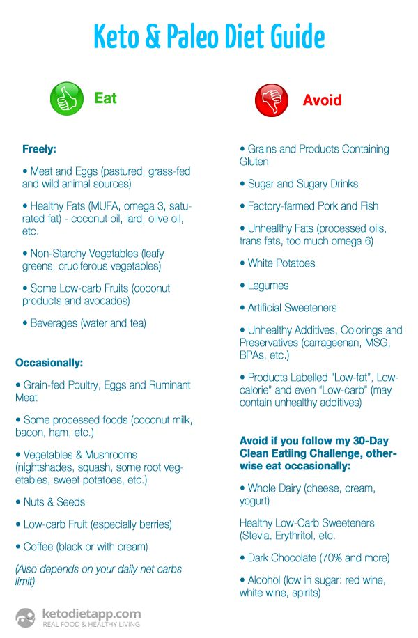 104 best images about Ketogenic WOE (way of eating) on Pinterest | Paleo diet, Fat bombs and Low ...