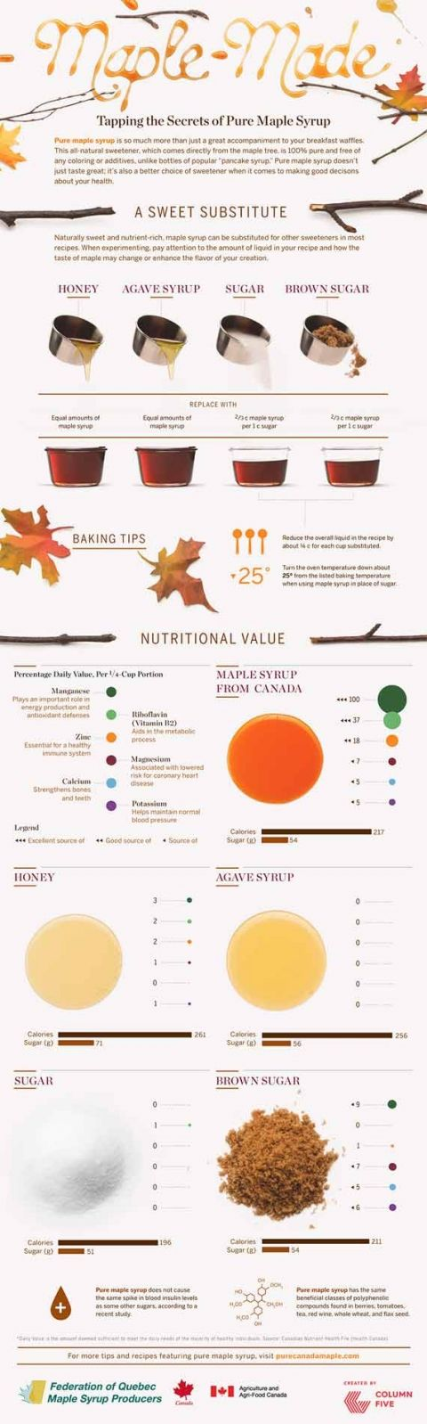 Clean Eating Guide To Maple