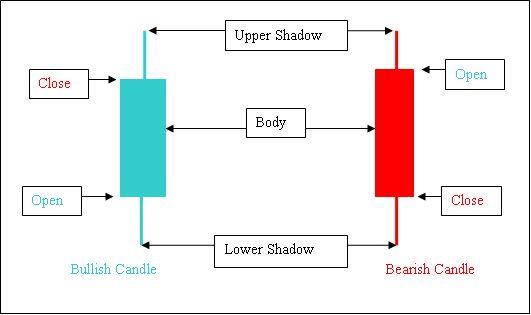 Menerapkan Candlestick pada Trading Forex   Konsorsium Komunitas Trader