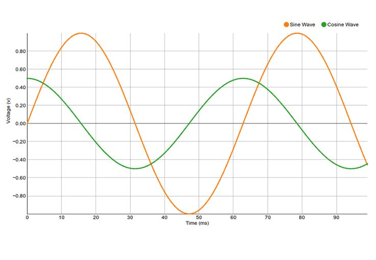 Open source code for chart models.