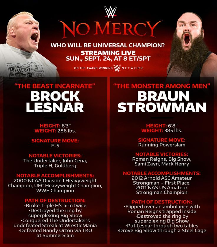 The Differences between Brock Lesnar and Braun Strowman. And yet... they still made Lensar retain the title at No Mercy.