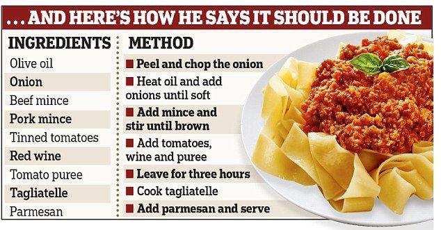 Antonio Carluccio has given out his simple recipe for Spaghetti Bolognase...