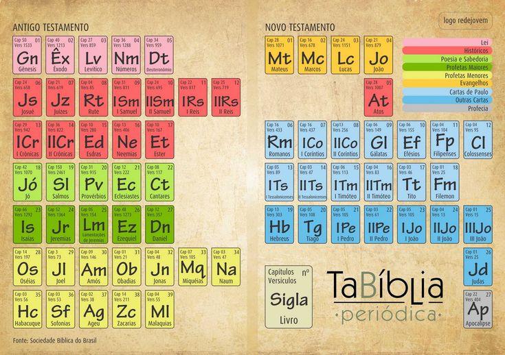 Tabela periódica bílbica.