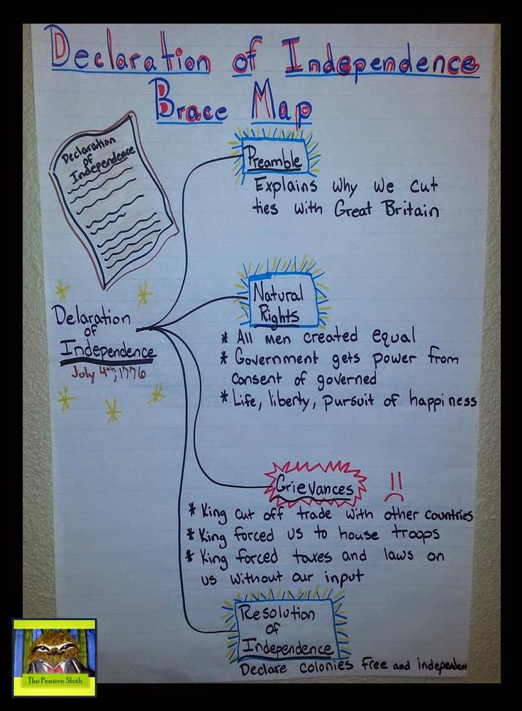 Lesson Deli--Using Thinking Maps to teach students about the American Revolution.  Quick post by The Pensive Sloth on how to use a graphic organizer (Brace Map) to help students understand the Declaration of Independence.