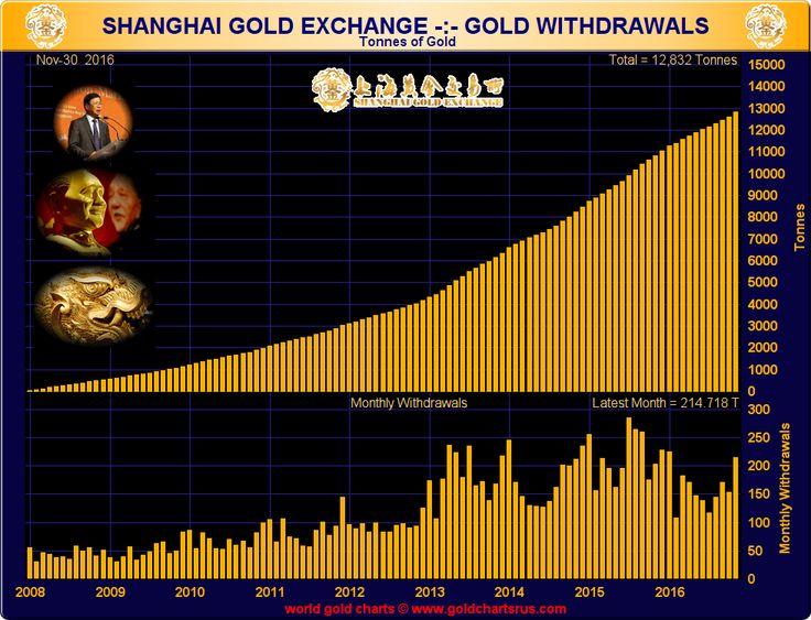 Die besten 25+ Gold price chart Ideen auf Pinterest Metalle - rate chart
