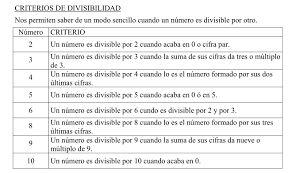 Resultado de imagen para reglas de divisibilidad del 2 al 10