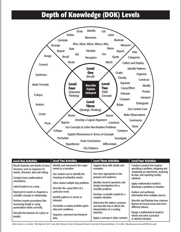 What Teachers Need to Know about Depth of Knowledge (DOK) Framework ~ Educational Technology and Mobile Learning