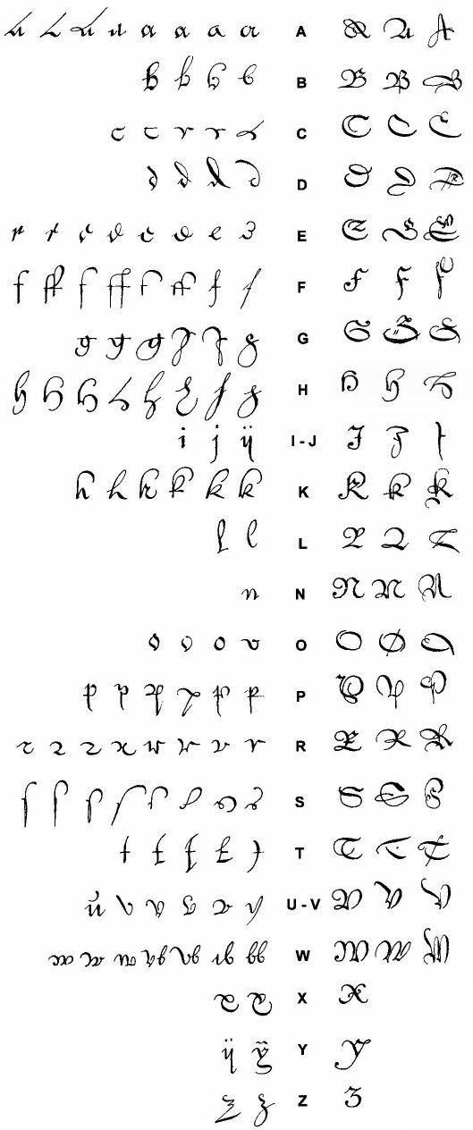 Paleografiecursus Basisvormen van letters in zeventiende-eeuws handschrift.
