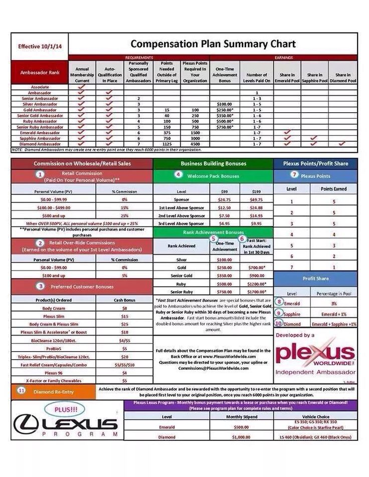 1000+ images about Plexus Slim on Pinterest  1000+ images ab...