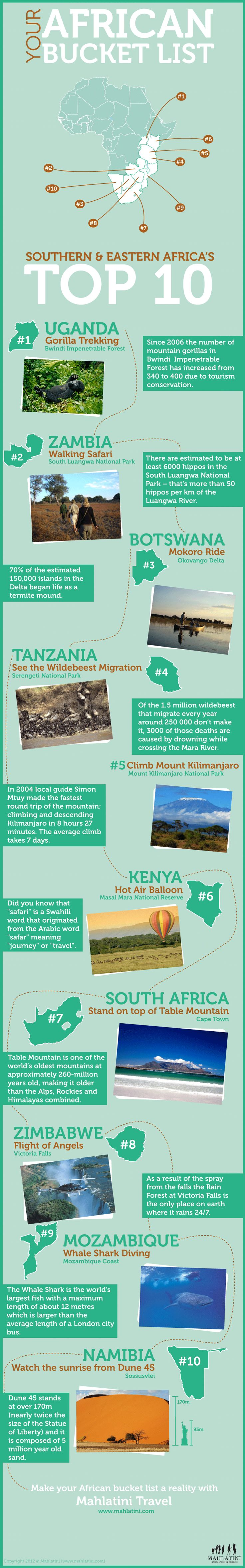 Africa is a wonderful continent full of excitement and adventure. Check out this great infographic that was developed by the great people over at Mahl