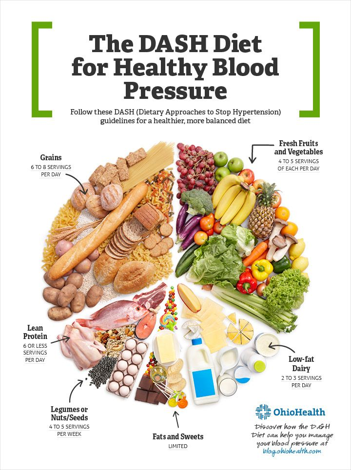 The DASH Diet Is An Effective Option For People Looking To