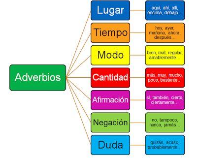 30 EJEMPLOS DE ORACIONES CON ADVERBIOS - PURO TIP