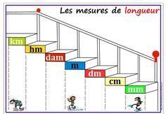 Escalier des mesures de longueur - L'école de petite Prune