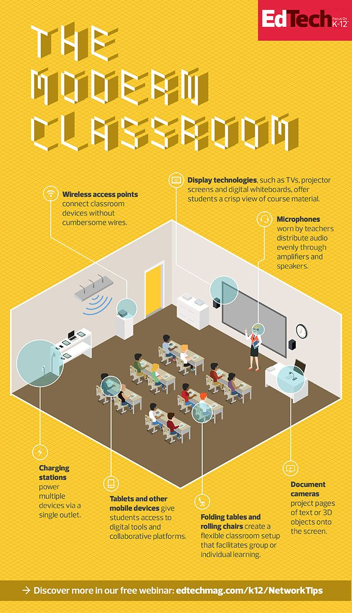 What Powers the Modern Classroom Infographic - http://elearninginfographics.com/powers-modern-classroom-infographic/